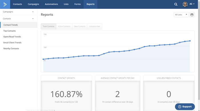 ActiveCampaign Contact Growth
