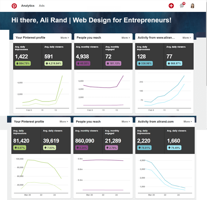 Pinterest Statistics Before and After Tailwind App by Ali Rand